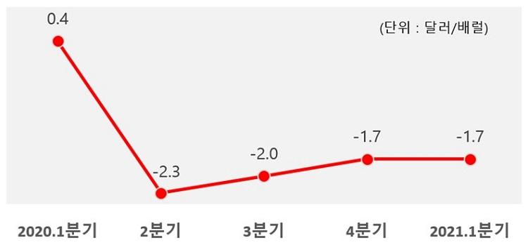S-OIL, 1분기 영업이익 6,292억원 '깜짝 실적'