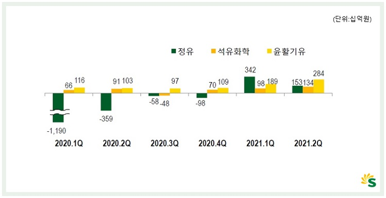 S-OIL, 상반기 영업이익 1조 2천억원 ∙∙∙ 사상 최대 반기실적
