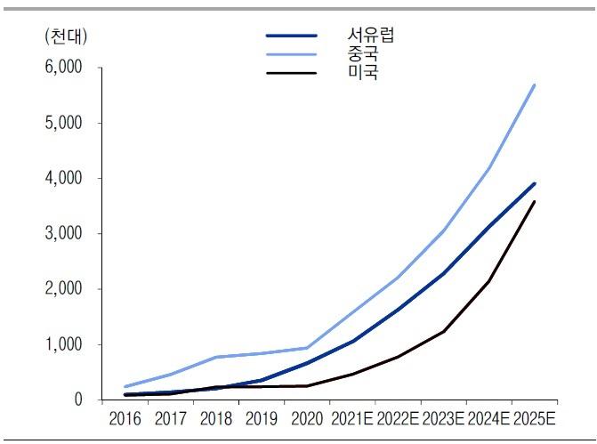 전기차 '쩐의 전쟁' 개막